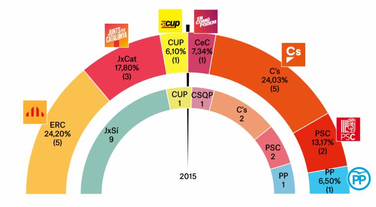Les dades de l'enquesta per Tarragona, per Feedback per 'ElNacional.cat'