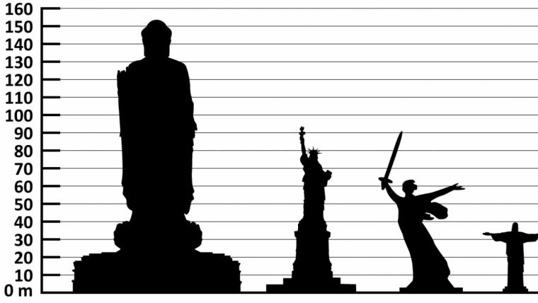 Descubre la estatua más grande y alta del mundo.