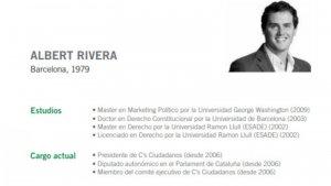 El currículum de Albert Rivera en el 2015