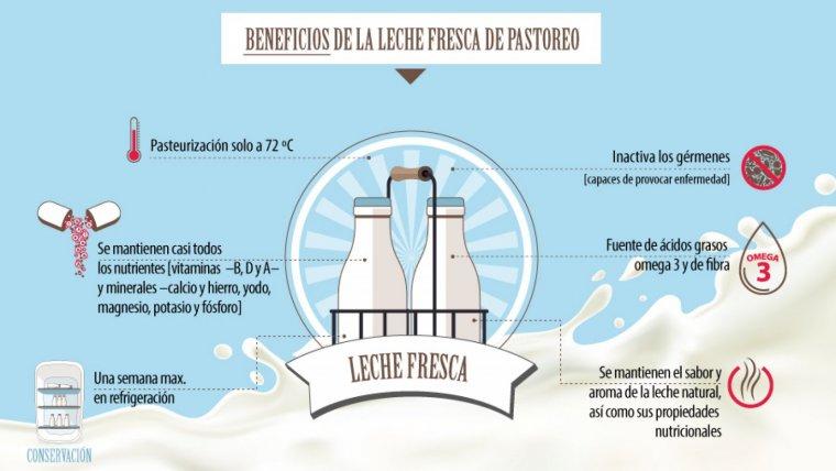 Los beneficios de consumir leche fresca de pastoreo