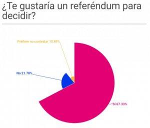 Un 67% de encuestados pide en referéndum Monarquía o República