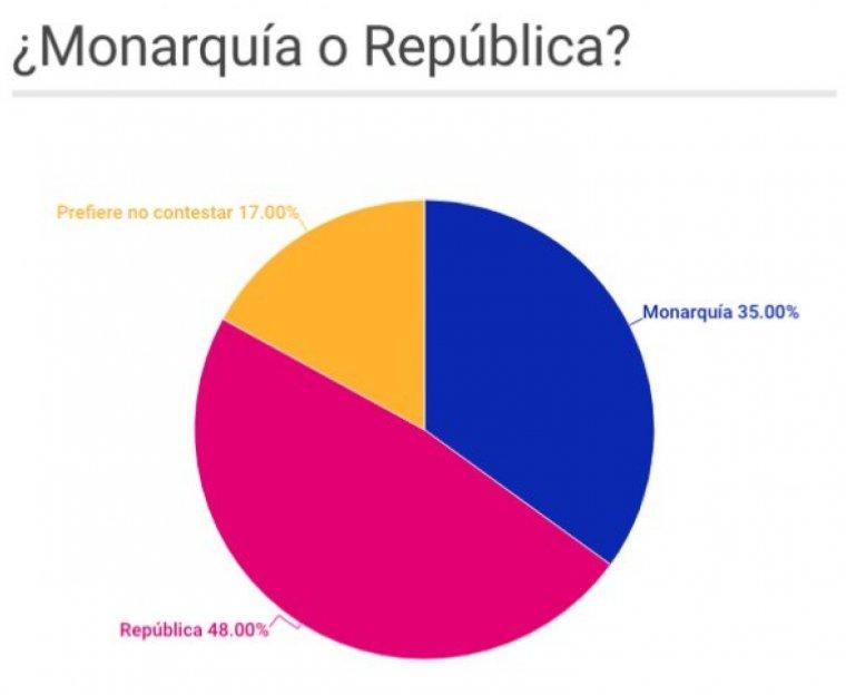 Un 48% de españoles quiere la República