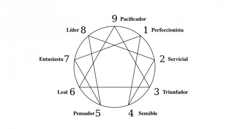 Dibujo del eneagrama con los 9 tipos de personalidad o eneatipos.