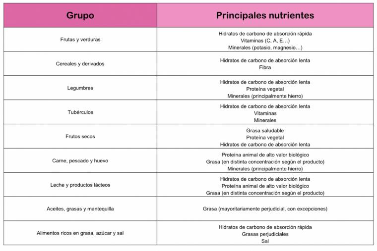hidratos de carbono alimentos tabla
