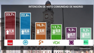 Sondeo de Invymark para las elecciones de Madrid