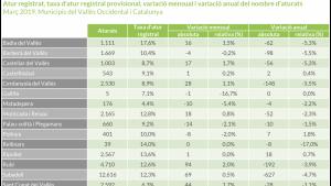 Les dades d'atur al Vallès Occidental d'aquest mes de març