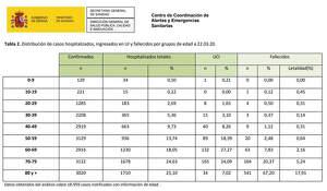 Tabla del Ministerio de Sanidad sobre la distribución de casos de coronavirus hospitalizados, ingresados en UI y fallecidos por grupos de edades