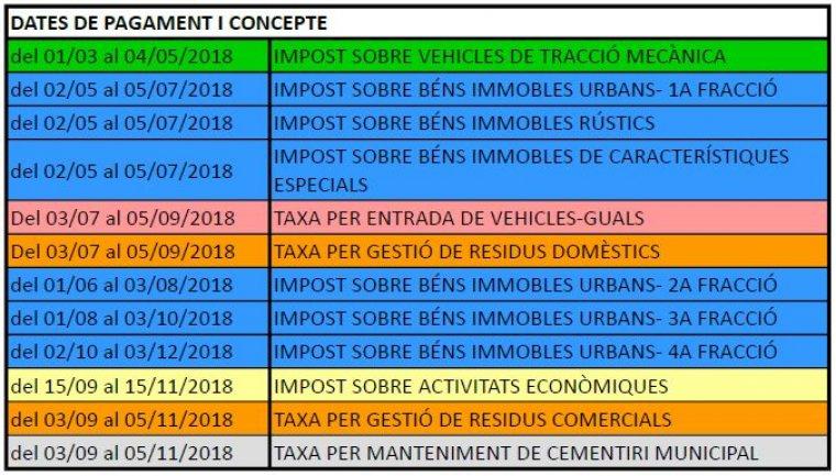 El quadre d'impostos del 2018