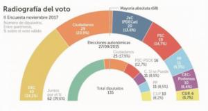 Imatge dels resultats de l'última enquesta sobre el 21-D.