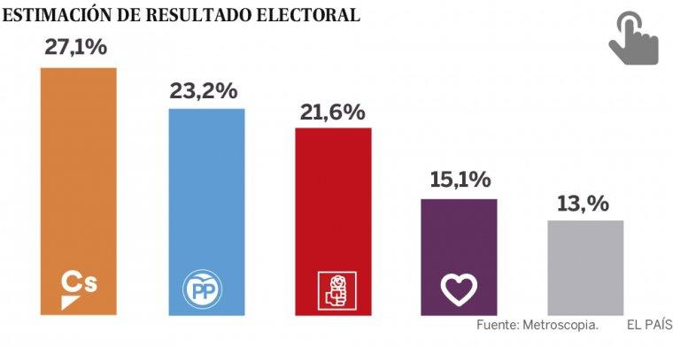 Imatge de la darrera enquesta publicada per 'El País'