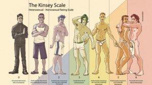 L'escala de Kinsey va marcar un abans i un després en l'enfocament de l'orientació sexual