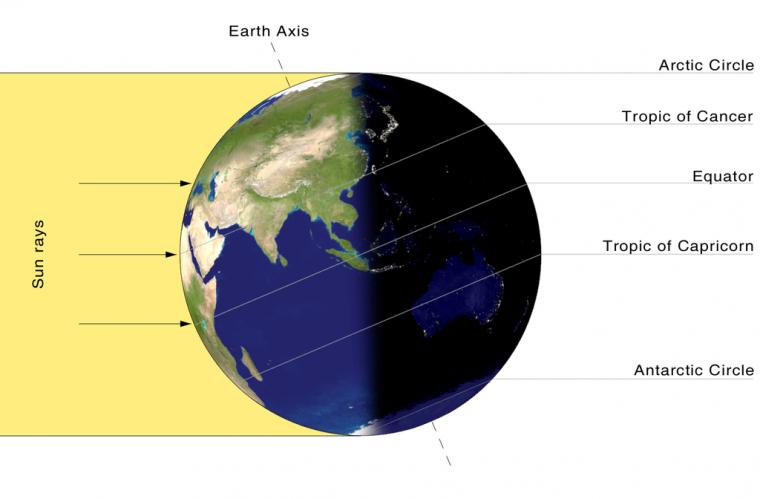 El solstici d'estiu fa que el sol impacti més directament a tot l'hemisferi nord
