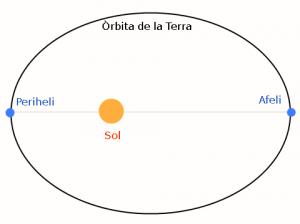 L'òrbita de la Terra al voltant del Sol no és circular sinó que és elíptica