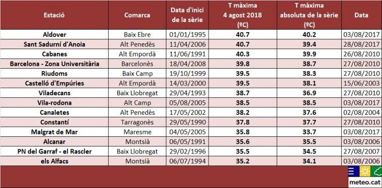 Taula de les temperatures màximes de rècord assolides el dia 4 a Catalunya