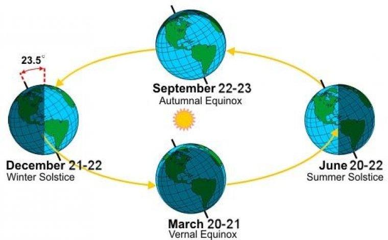 Fases de l'equinocci i el solstici
