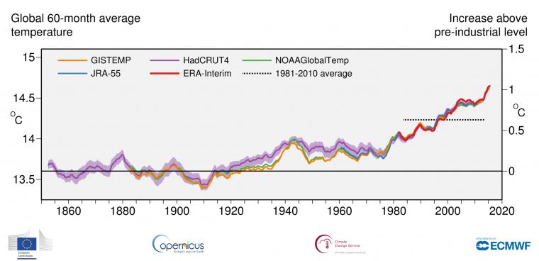 Evolució de la temperatura del planeta els últims 150 anys