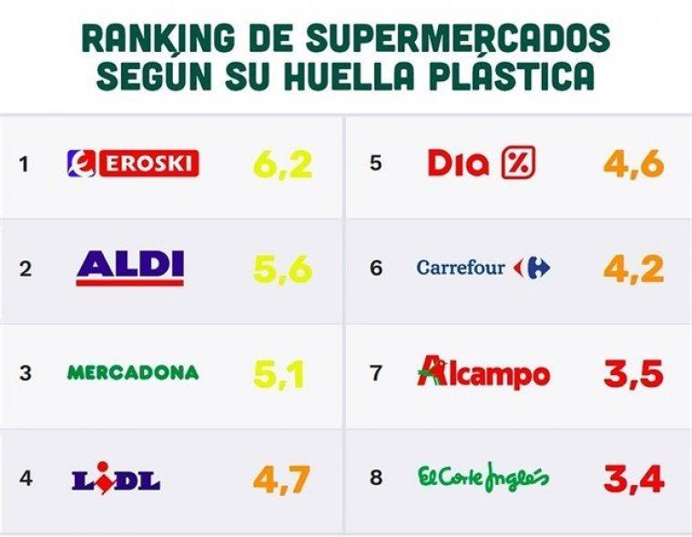 ranking de supermercats segons la seva petjada plàstica