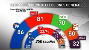 El estudio de Francisco Carrera predice que Vox será la tercera fuerza más votada