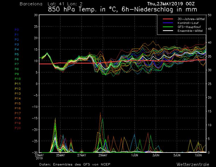 Meteograma de temperatures previstes en alçada a Barcelona els propers dies