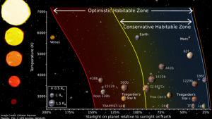 Mapa d'habitabilitat dels planetes segons la seva proximitat a les estrelles