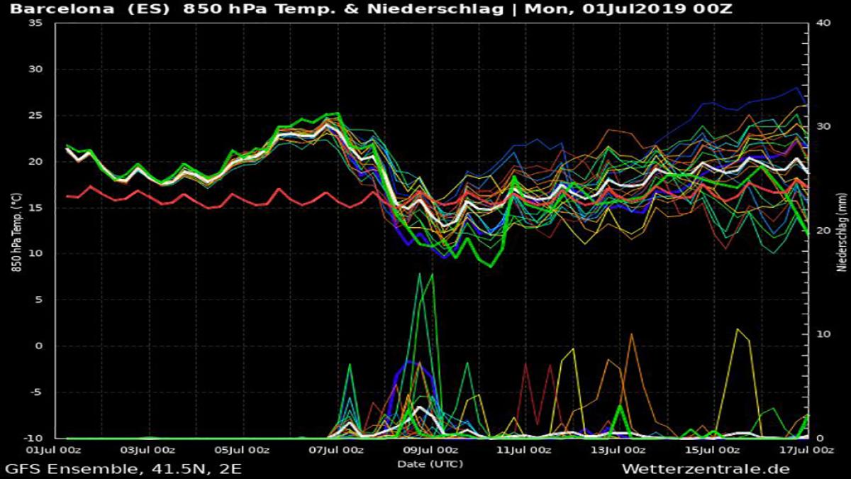 Gràfica de la temperatura al llarg d'aquesta setmana a Barcelona, on s'observa el pic de calor entre divendres i dilluns