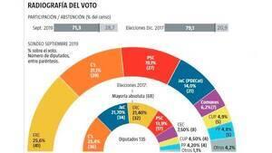 Enquesta NC Report/La Razón