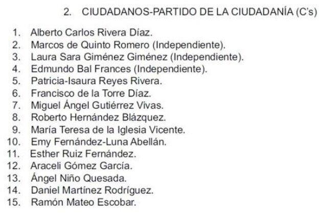 Llista de canditats de Ciutadans