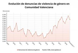 Evolució de les denúncies de Violència de gènere en la Comunitat Valenciana