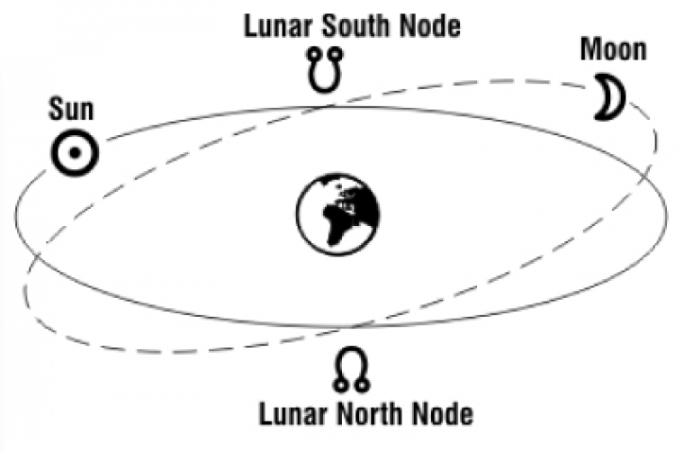 north and south node scheme