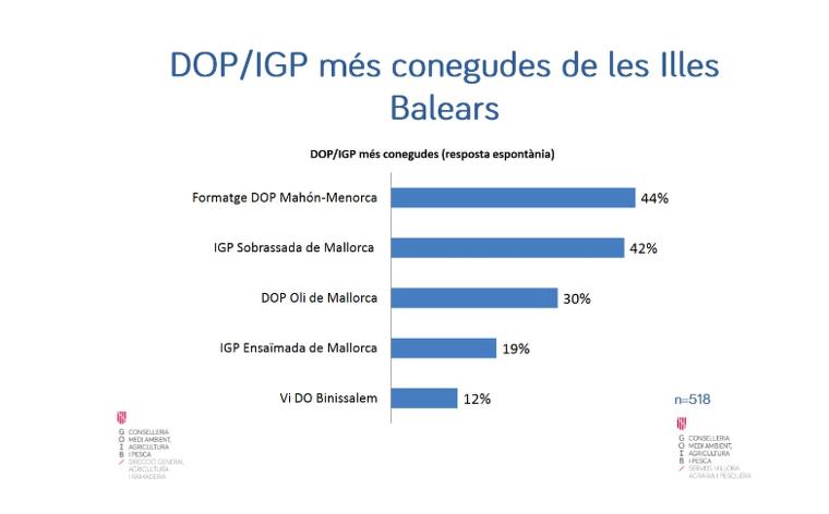 Les indicacions protegides més conegudes de les Illes Balears