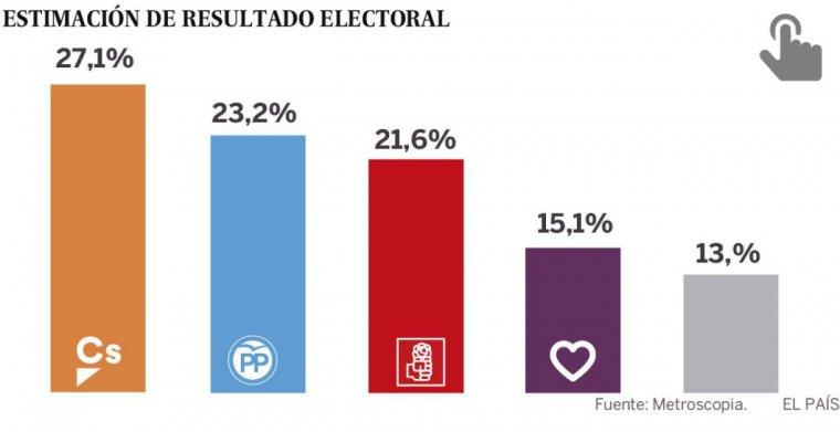 Infografía de 'El País' con los datos de la encuesta de Metroscopia