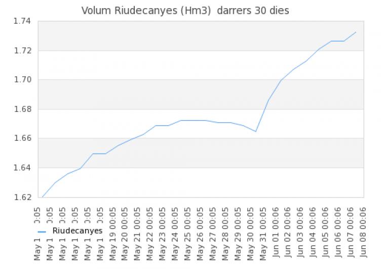 Increment dels hectòmetres cúbics d'aigua els últims 30 dies al Pantà de Riudecanyes