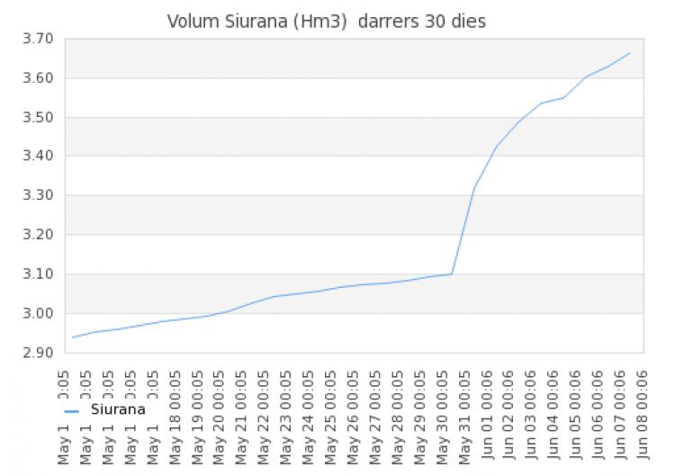 Increment dels hectòmetres cúbics d'aigua els últims 30 dies al Pantà de Siurana