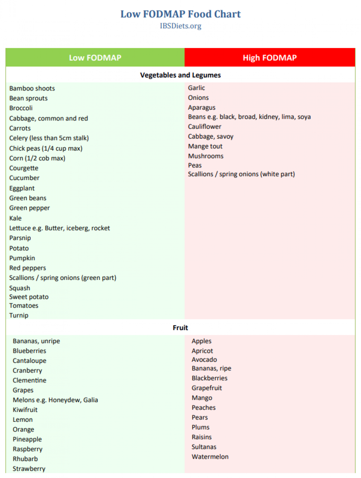 Low Fodmap Diet For Irritable Bowel Syndrome Ibs
