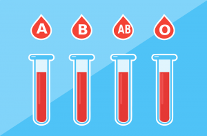 There are four main blood groups defined by the ABO system:  A, B, AB, and 0