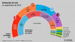 Imagen de la encuesta de SocioMétrica para 'El Español'