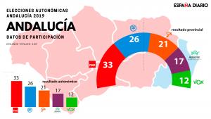 Resultados de las elecciones en Andalucía