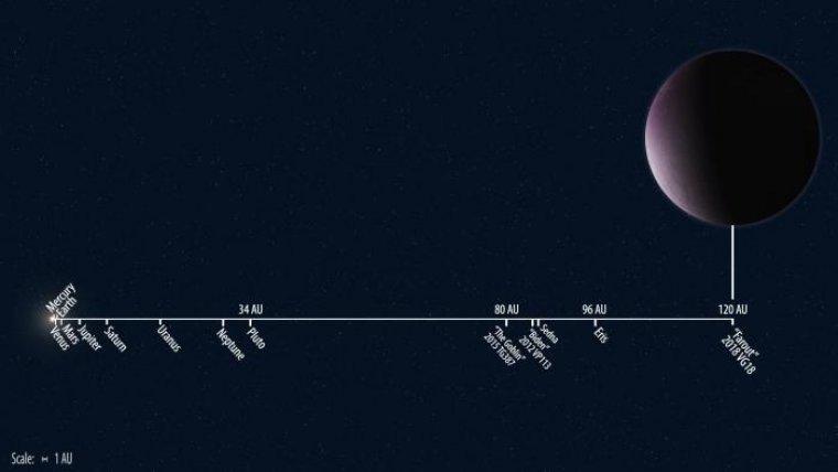 Escala de distancias del planeta respecto al Sol y el restos de cuerpos del sistema solar
