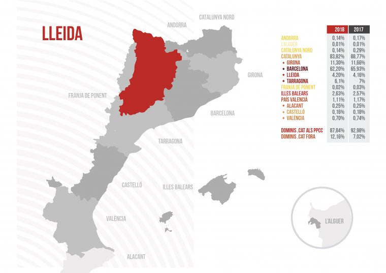 La demarcació de Lleida compta a dia d'avui amb poc més del 4% dels dominis .cat.