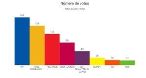Imatge dels resultats a Gimenells