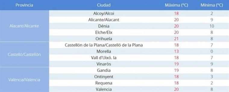 Temperatures a la Comunitat Valenciana