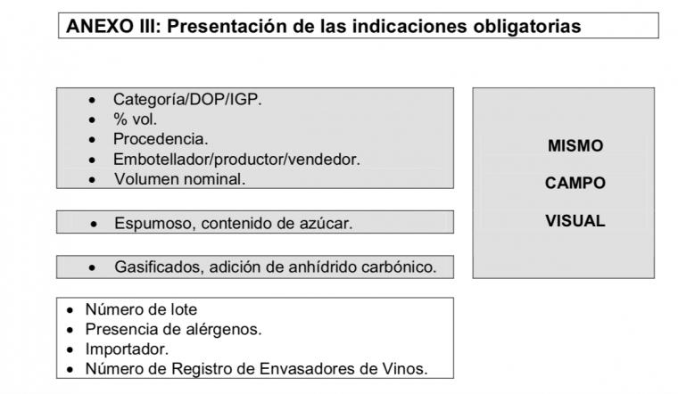 Normativa d'etiquetatge de vi del Ministeri d'Agricultura