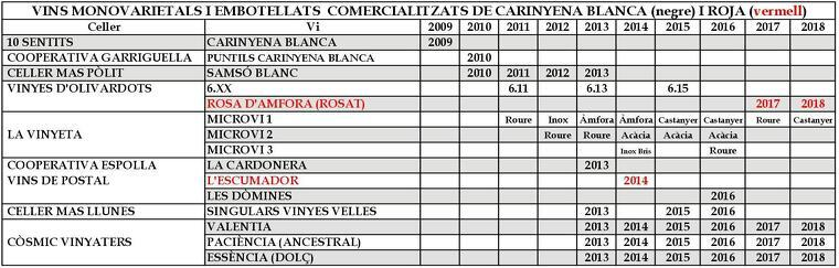 Vins monovarietals de carinyena blanca i roja