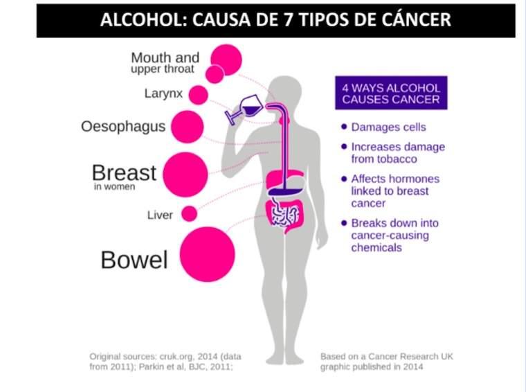 Càncer i alcohol