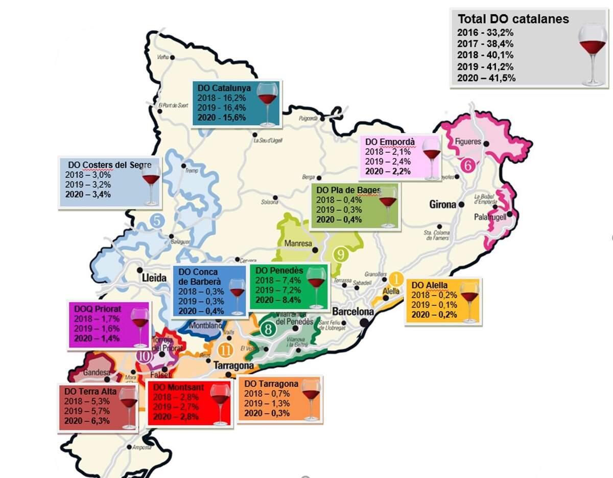 El consum de vi català a Catalunya es consolida al 41,5%