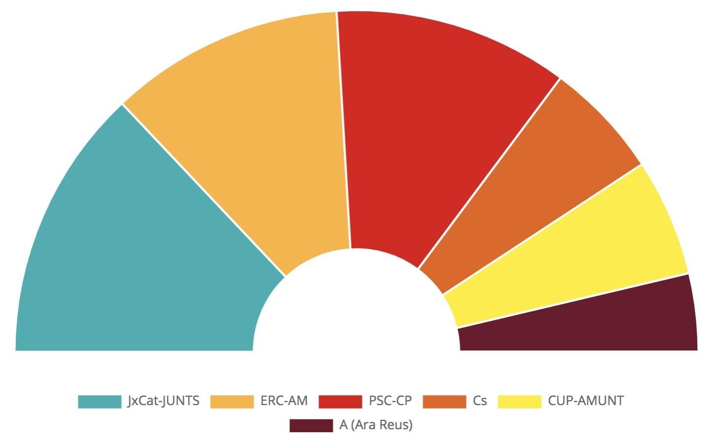 resultats electorals a Reus